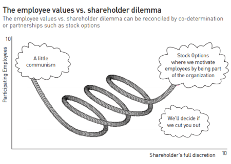 The_employee_values_vs_Shareholders_dilemmas