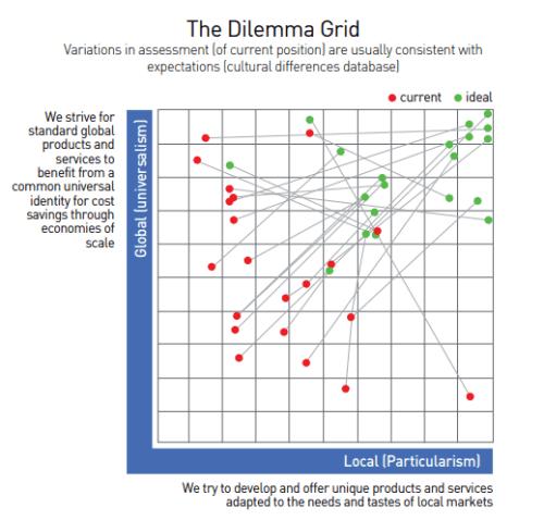 The_dilemma_Grid