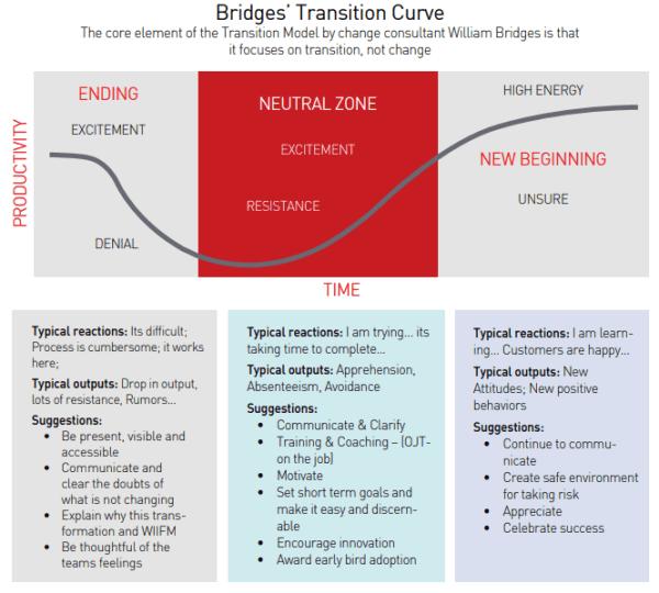 Bridges'_Transition_Curve
