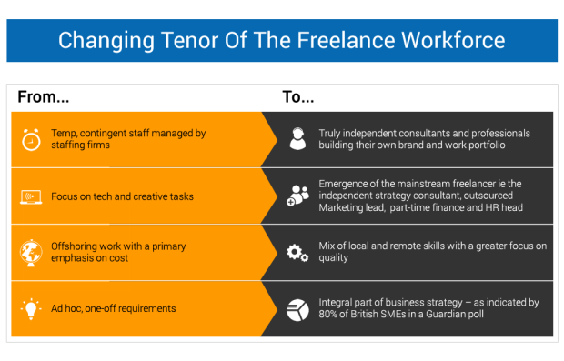 Changing Tenor Of The Freelance Workforce