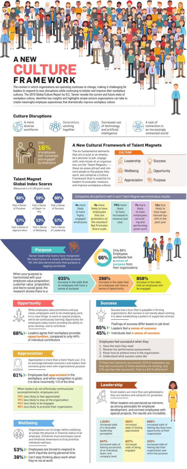 A New culture framework