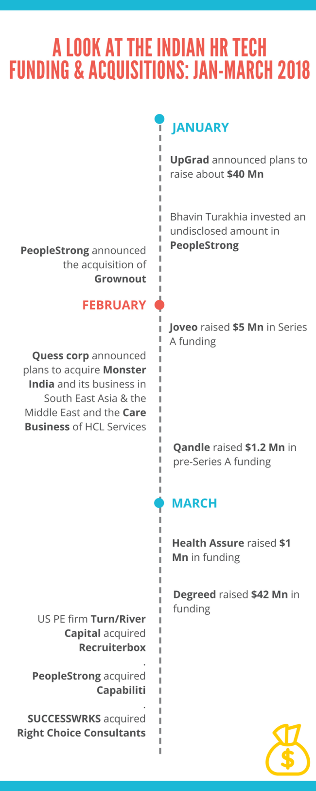 indian hr tech funding timeline