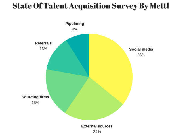 talent acquisition survey