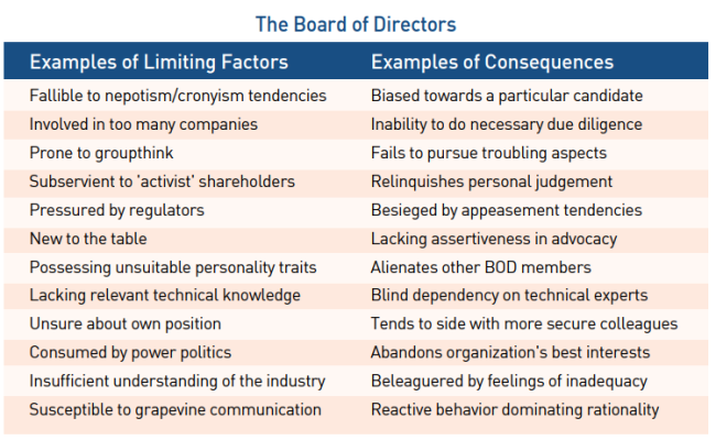 The_Board_of_Directors