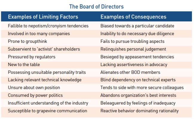 The_Board_of_Directors