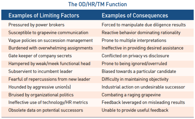 The_OD/HR/TM_Function