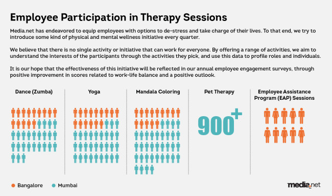 Employee_Particpation_In_Therapy_session