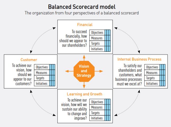 Balanced_scorecard_model