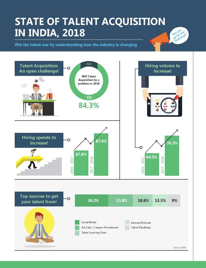 State_of_Talent_Acquisition_in_India_2018