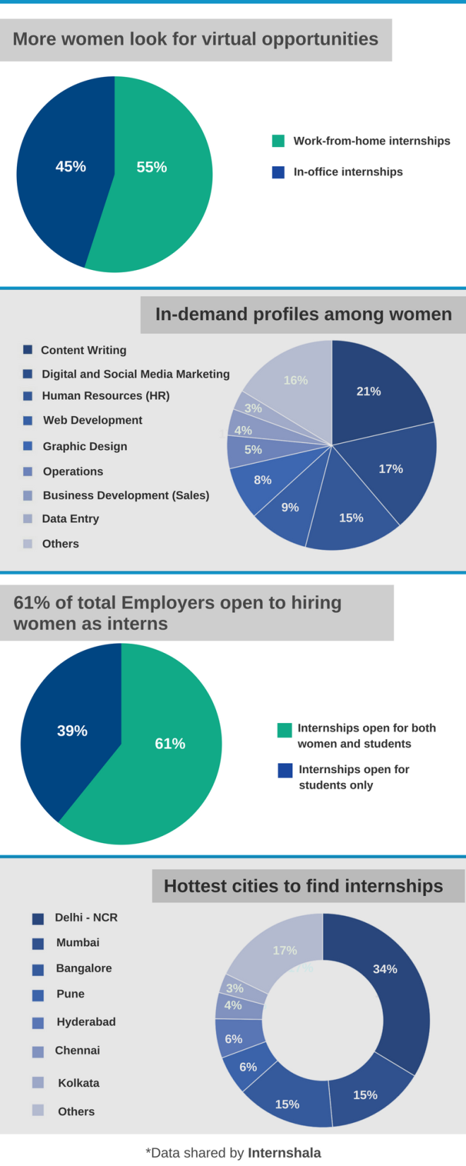 Internships_for_women_trends