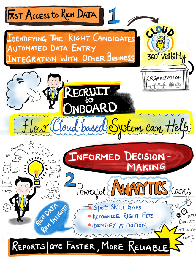 Sketchnote_Fast_Access_to_Rich_data