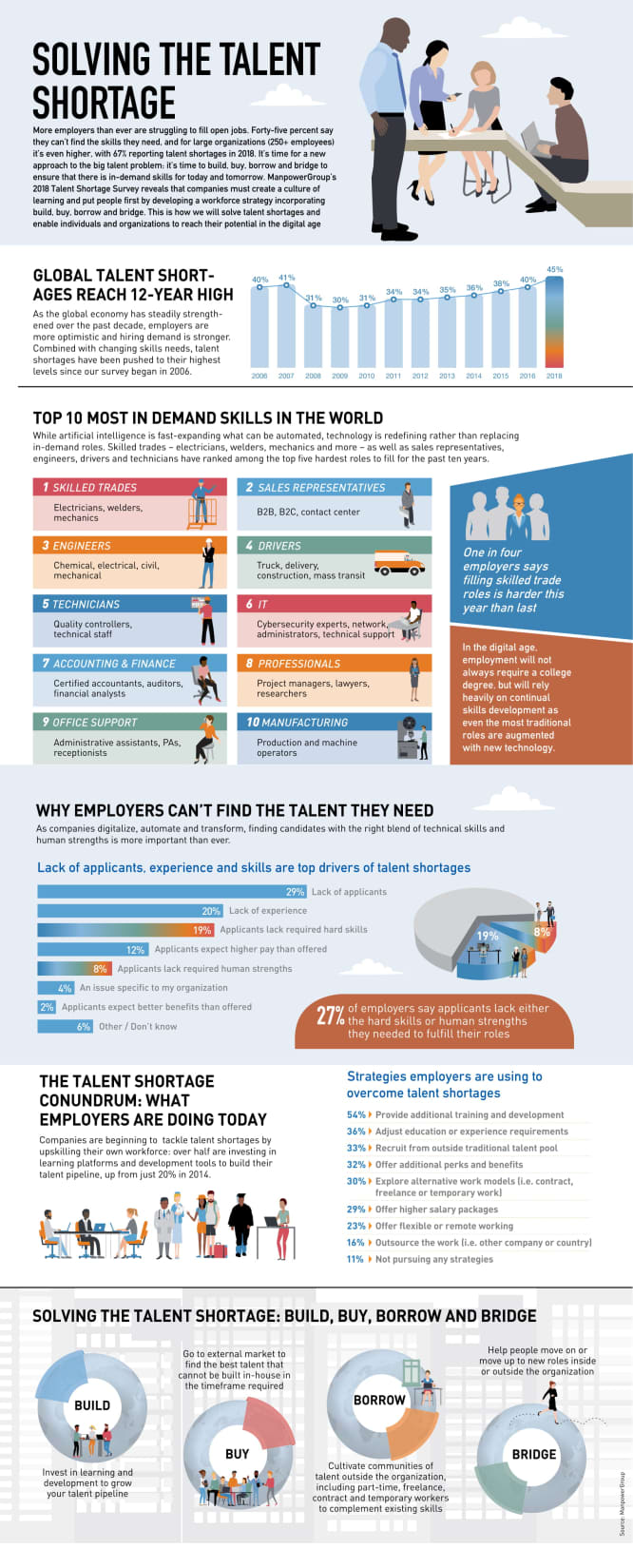 ManpowerGroup_2018_Talent_Shortage_Survey