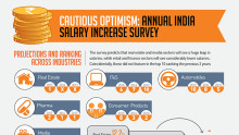 India Salary Increase Survey Hints towards Cautious Optimism