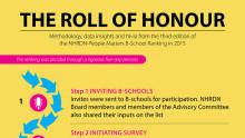 NHRDN-People Matters B-school Ranking Data & Insights 2015
