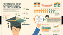Educating the great entrepreneurs