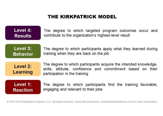 The Kirkpatrick Model