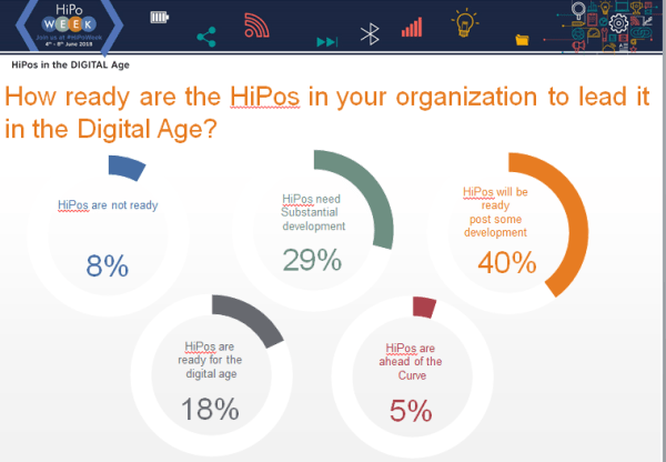How ready are the HiPos in your organization to lead it the Digital Age?
