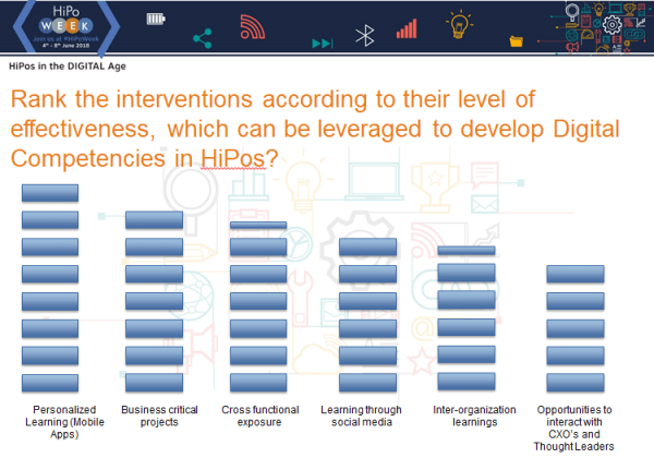 Rank the interventions according to their level of effectiveness, which can be leveraged to develop Digital Competencies in HiPos?