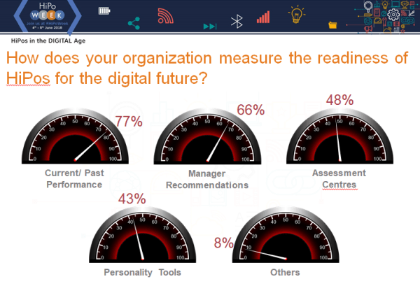 How does your organization measure the readiness of HiPos for the digital future?