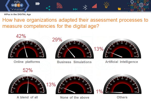 How have organizations adapted their assessment processes to measure competencies for the digital age?