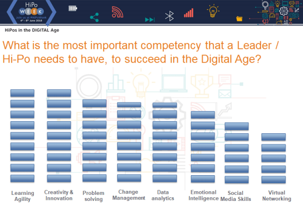 What is the most important competency that a Leader / Hi-Po needs to have, to succeed in the Digital Age?