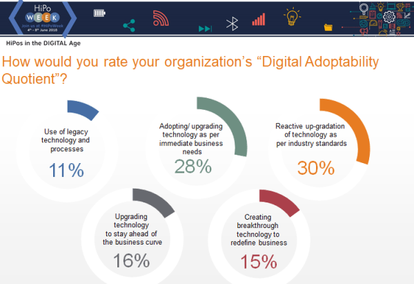 "How would you rate your organization's ""Digital Adoptability Quotient""?"