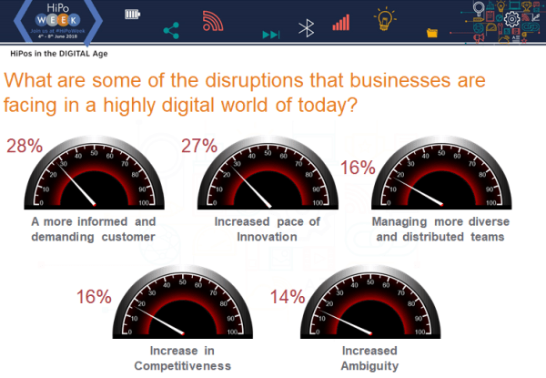 What are some of the disruptions that businesses are facing in a highly digital world of today?