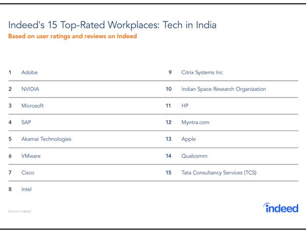 Indeed's 15 Top-Rated Workplaces: Tech in India