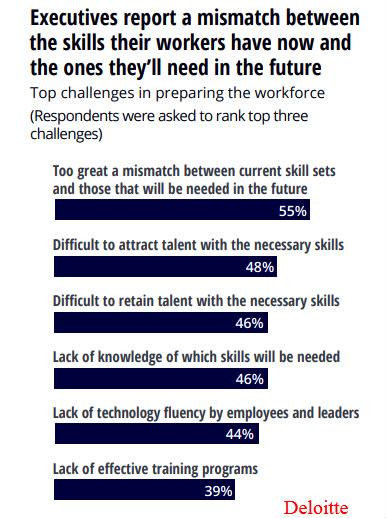Executives report a mismatch between the skills their workers have now and the ones they'll need in the future