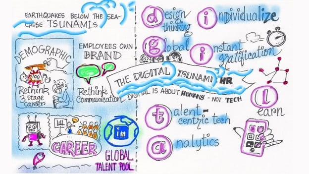The digital tsunami in HR