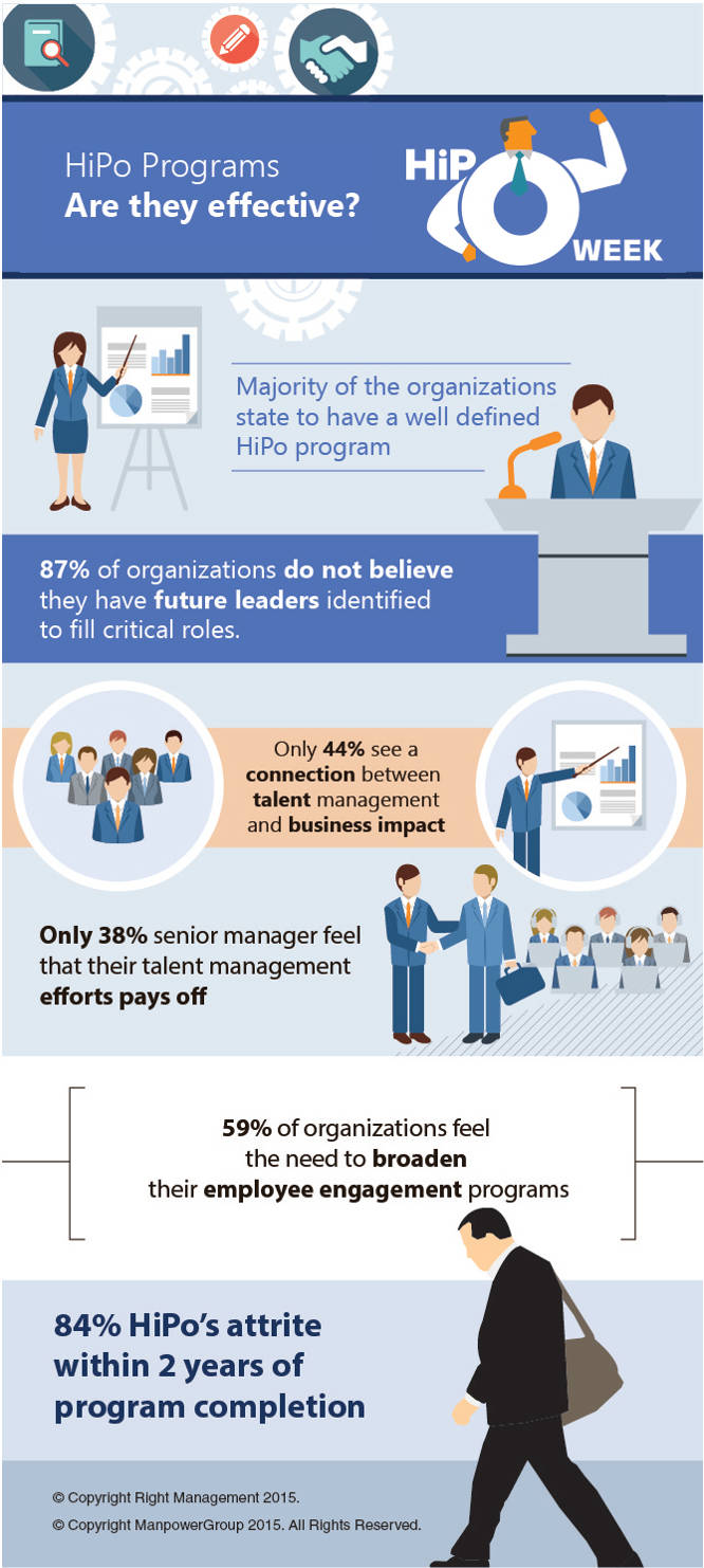 article hipo programs are they effective people matters engaging and retaining high potential employees as these form a channel wherein high potential employee can see a clear path to his career aspirations