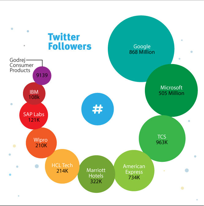 Twitter Followers => Google: 868 Million, Microsoft: 505 Million, TCS: 939K, American Express: 734K, Marriott Hotels: 322K, HCL Tech: 214K, Wipro: 210K, SAP Labs: 121K, IBM: 108K, Godrej Consumer Products: 9139