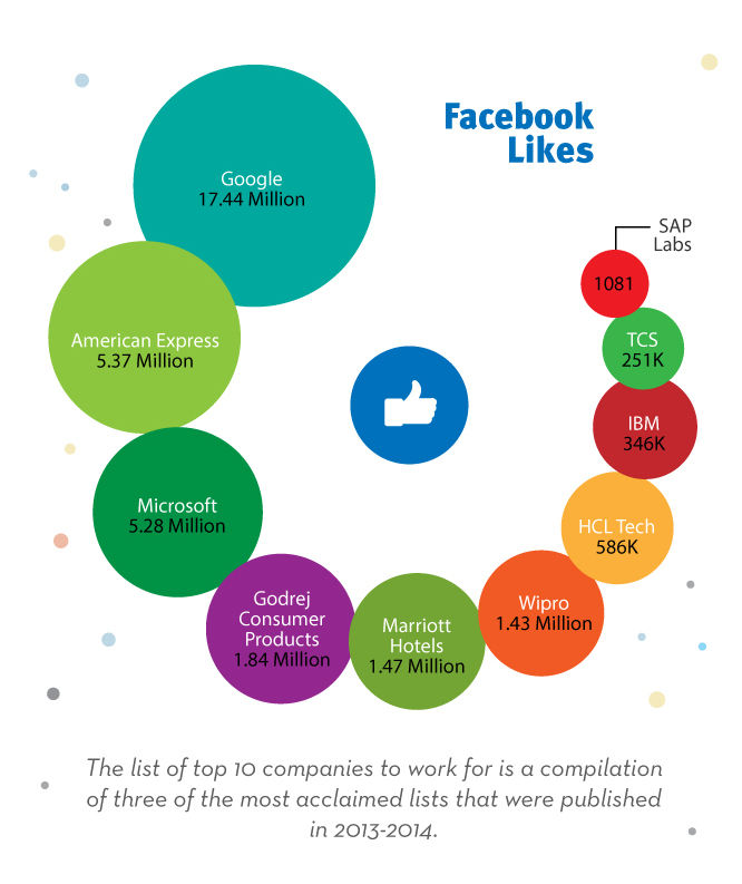 Facebook Likes=> Google 17.44 Million, American Express: 5.37 Million, Microsoft: 5.28 Million, Godrej Consumer Products:1.84 Million, Marriott Hotels: 1.47 Million, Wipro: 1.43 Million, HCL Tech: 586K, IBM: 346K, TCS: 251K, SAP Labs: 1081