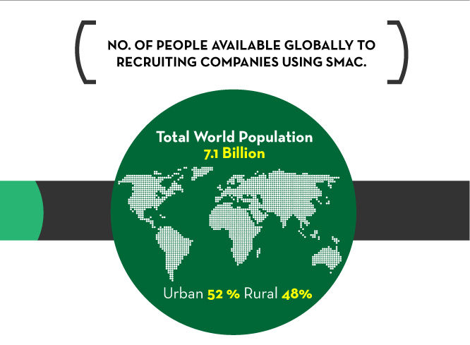 [ NO. OF PEOPLE AVAILABLE GLOBALLY TO RECRUITING COMPANIES USING SMAC. ], Total World Population 7.1 Billion, Urban 52% Rural 48%