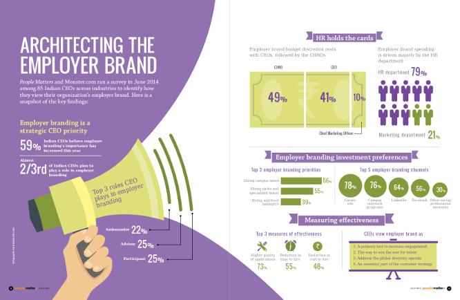 Architecting the employer brand