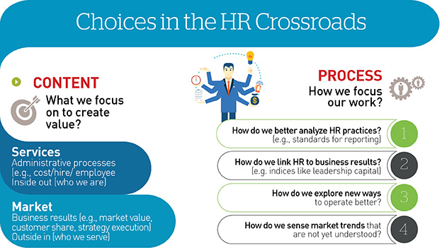 Choice in the HR Crossroads