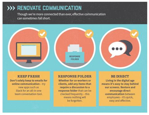 Renovate Communications