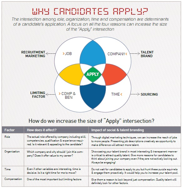 Why Candidates Apply