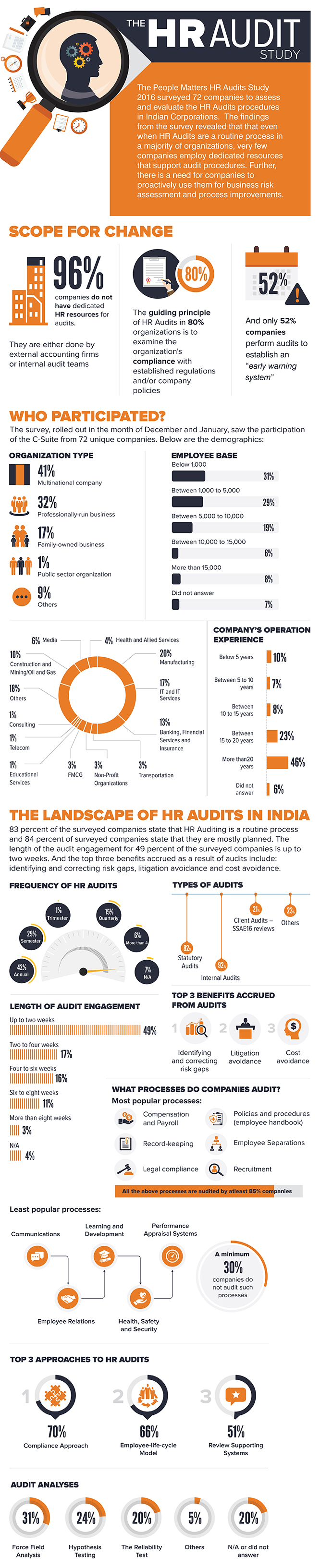 HR Audit Study India