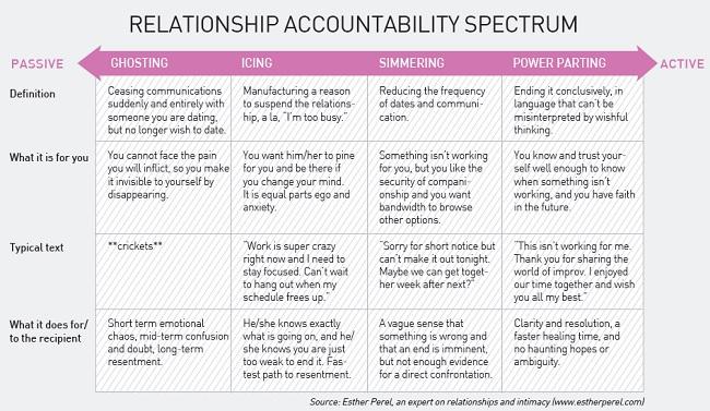 Relationship Accountability Spectrum