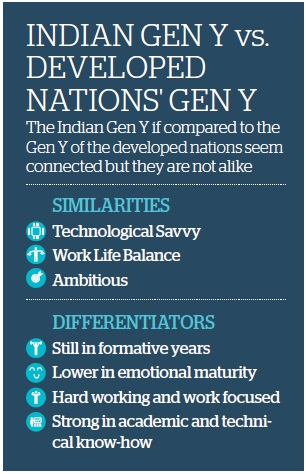 Indian Gen Y vs Developed Nations Gen Y