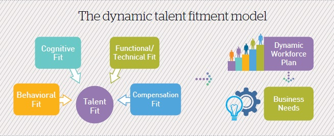 The Dynamic Talent Fitment Model