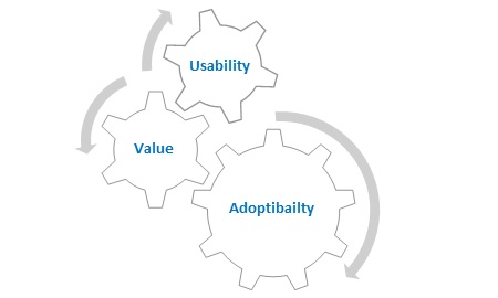 Three UX components