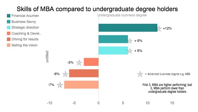 Skills of MBA compared to undergraduate degree holders