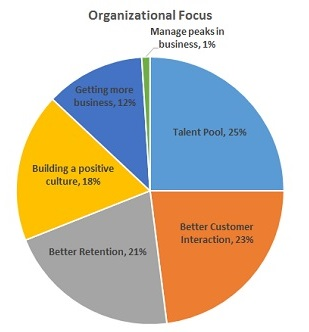 Organizational Focus
