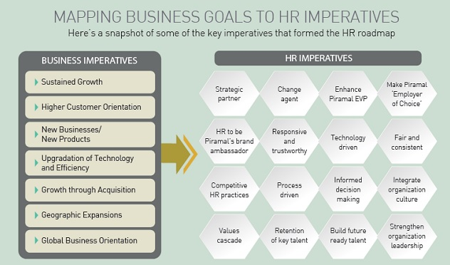 Mapping Business Goals To HR Imperatives