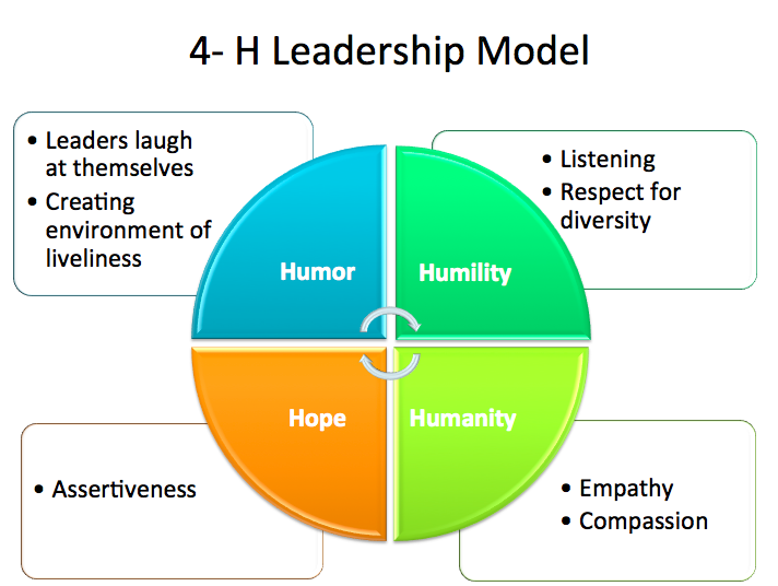 The 4-H Leadership Model
