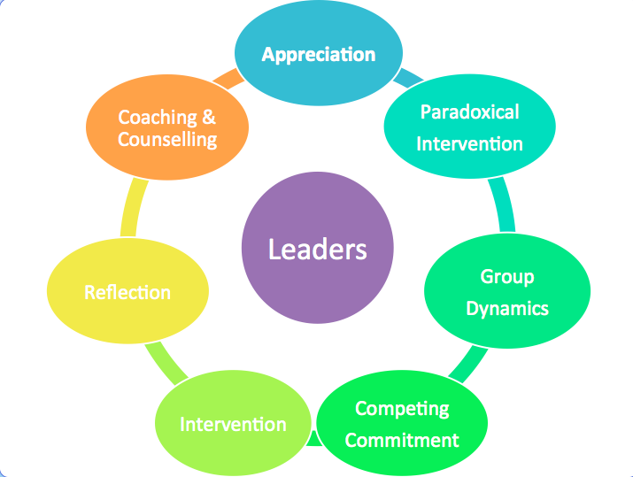 techniques for developing 4-H leaders