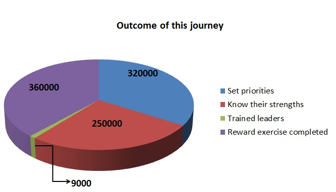 Outcome of Performance Management