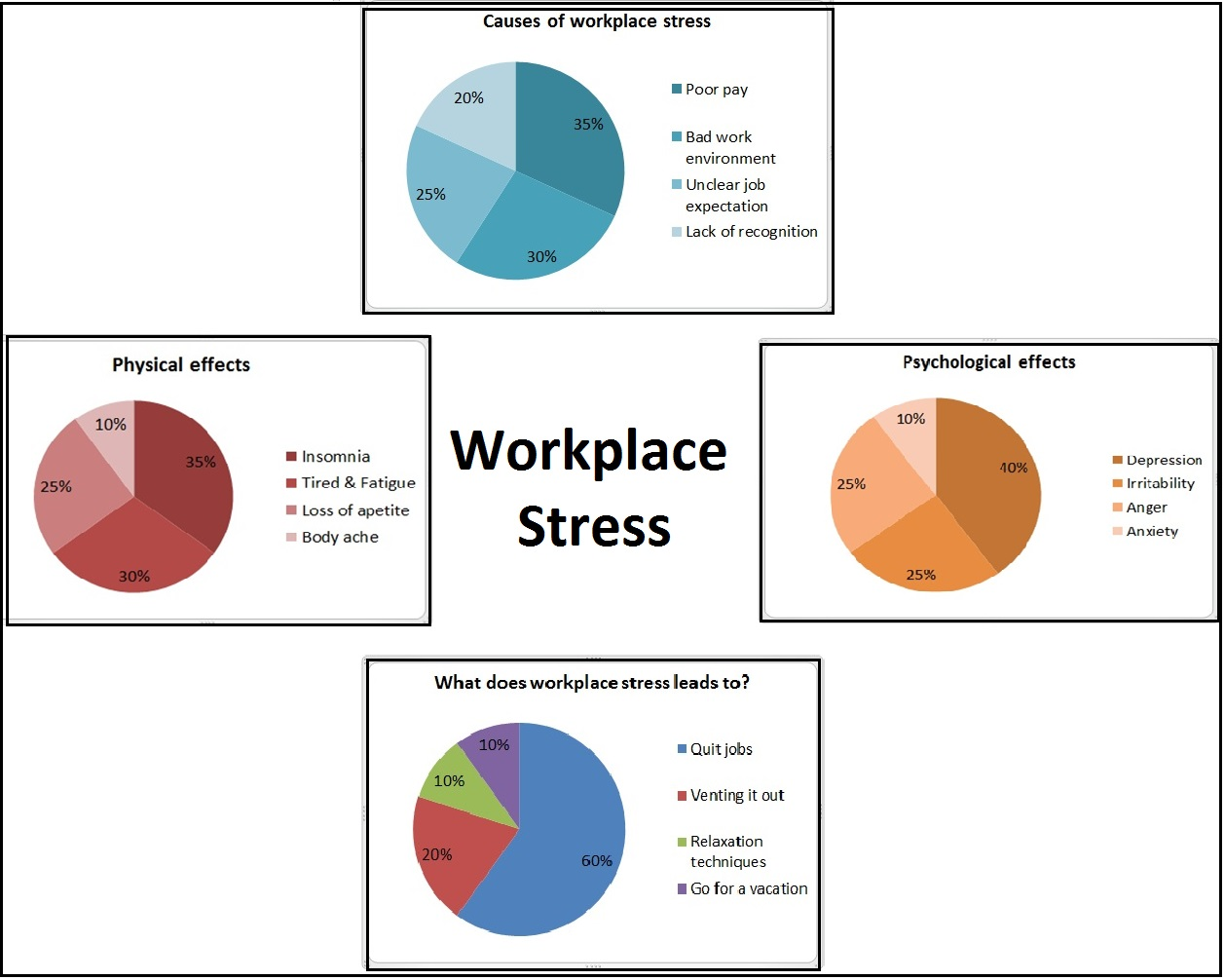 News: Workplace stress: 60% of employees plan to quit jobs, a study
